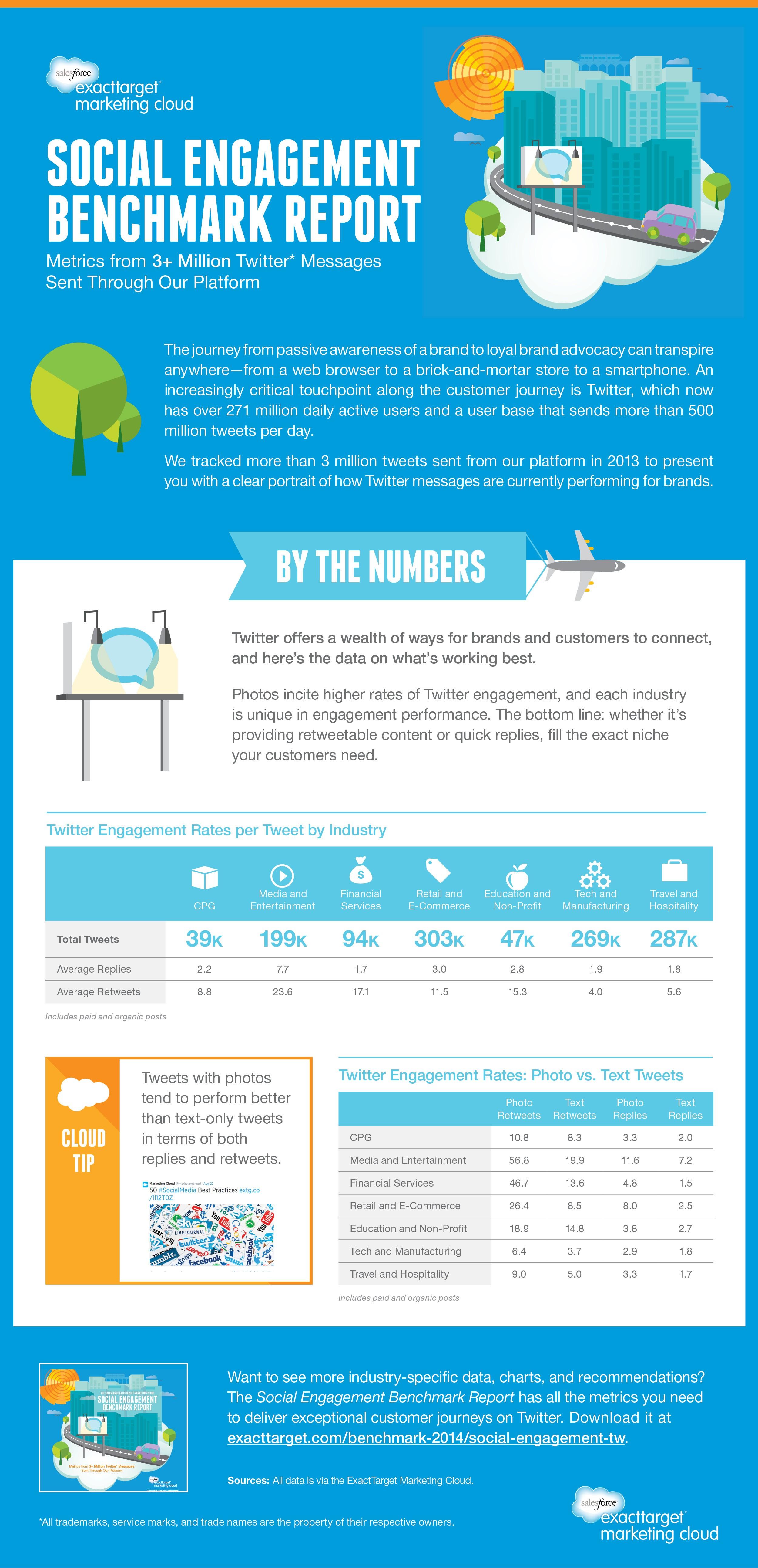 Nuevas herramientas para medir el retorno de la inversión (ROI) en Twitter